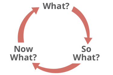 re_what-sowhat-nowwhat